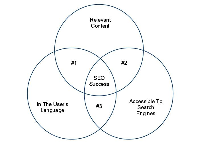 basics of seo infographic