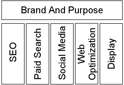 Brand and Purpose In Online Marketing