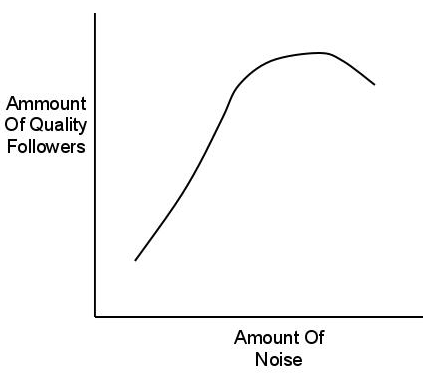 Diminishing Marginal Returns Of Social Media