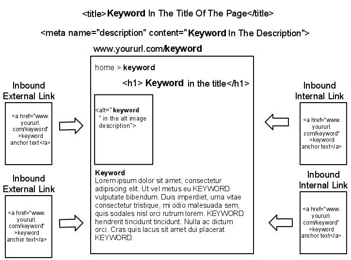 Consistency Of Keyword Usage
