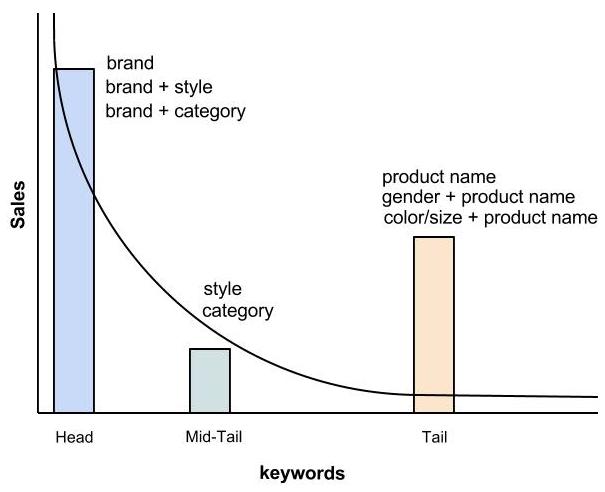 Brand versus Non-Brand Keywords