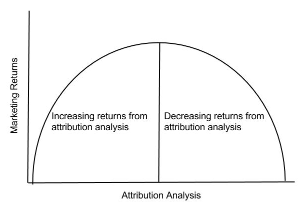 Inverted U Curve Of Attribution Analysis