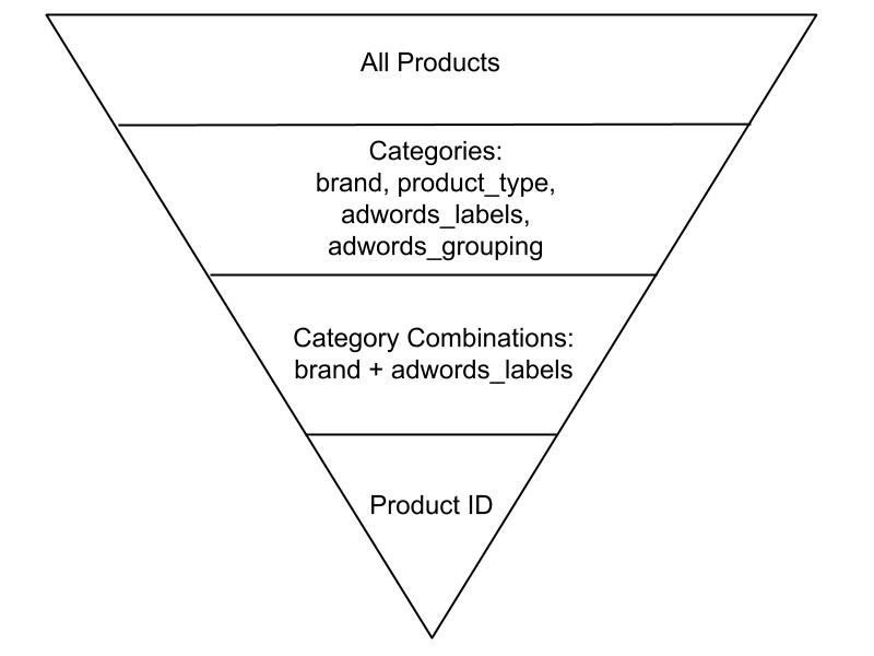 Product Listing Ads Targeting Strategies