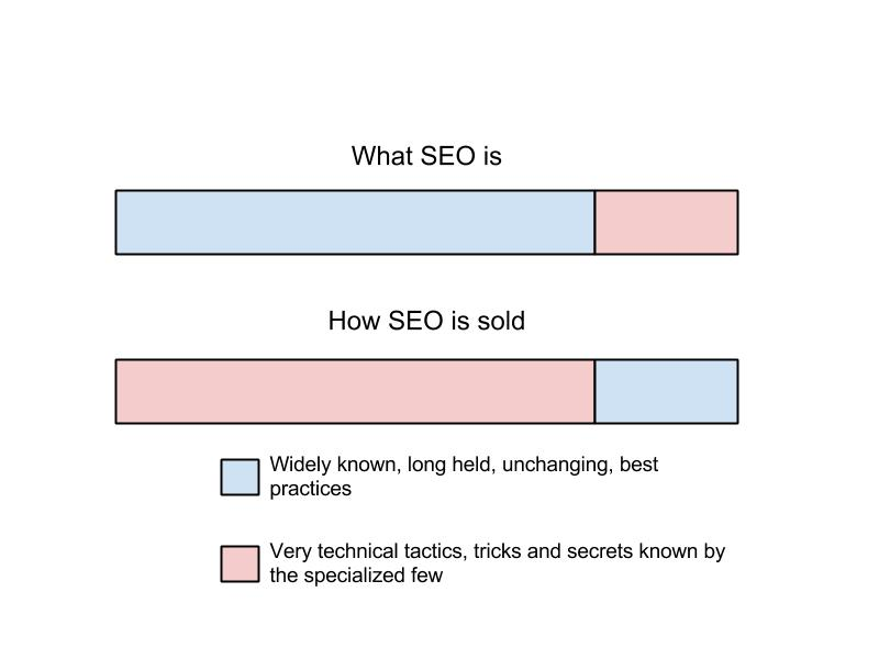 What SEO is vs what SEO is sold as