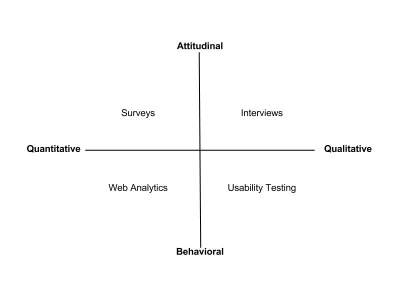 Website Research Quadrant(3)