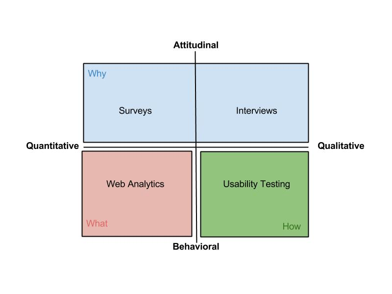 Website Research Quadrant(4)
