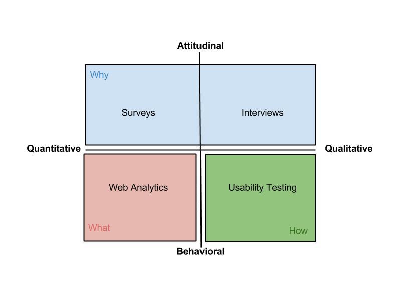 Website Research Quadrant(4)