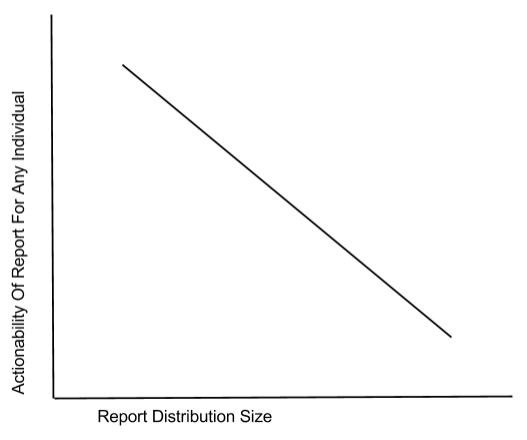 dimishing marginal value of report distribution