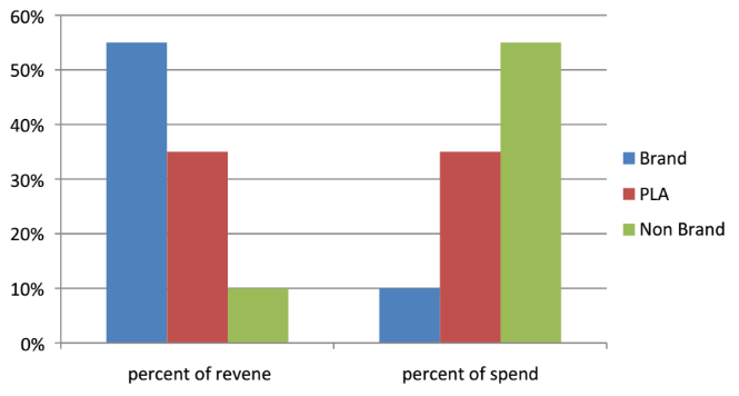 percent of revenue ppc