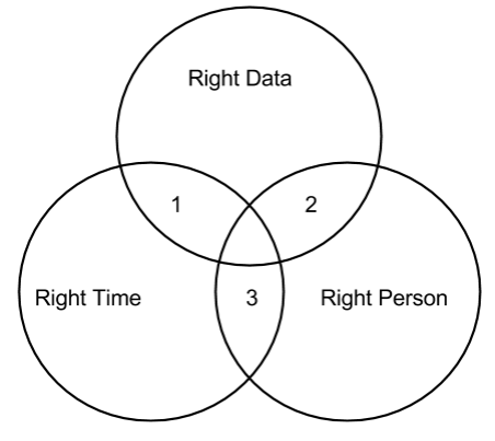 venn diagram right data to right person