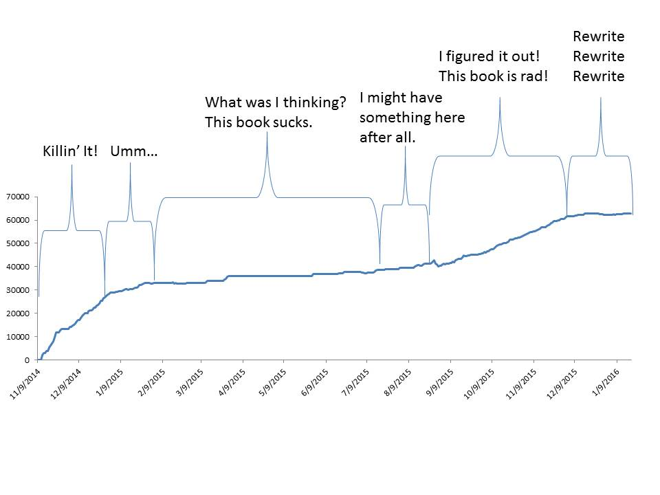 Daily Words Graph